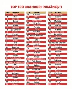 Top-100-Branduri-798x987
