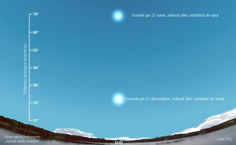 solstitiu iarna vara
