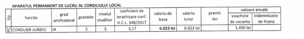 Grila salarizare Sebeș