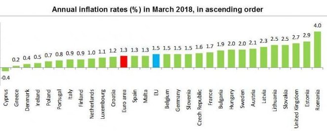 inflatie 2018 martie