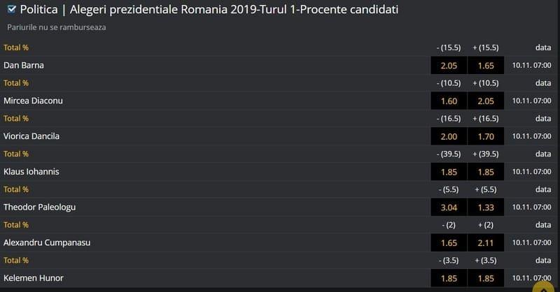 turul 1 procente candidati