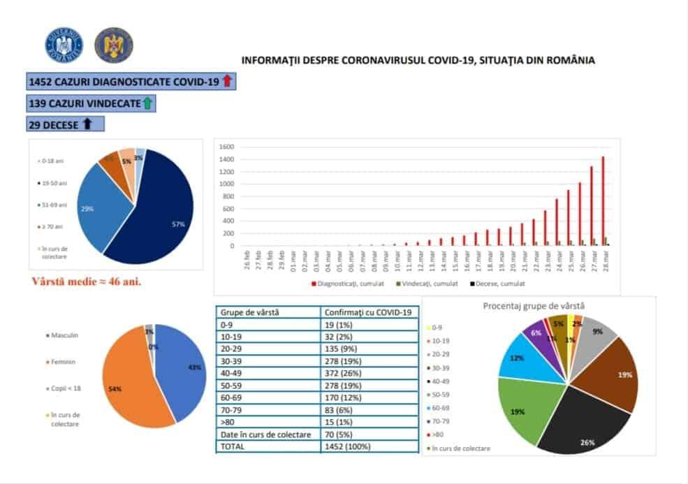 Coronavirus în România: A crescut vârsta medie de îmbolnăvire. Structura pe vârste a pacienților